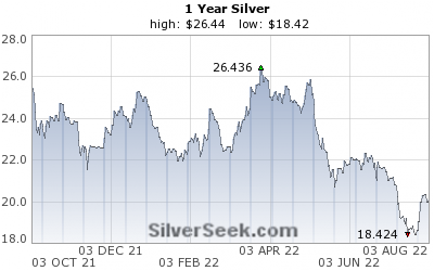 [Spot Silver Chart - 1 Year - cation05.ru]