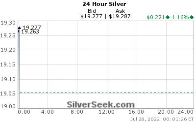 [Live Spot 24 Hour Silver Chart - cation05.ru]