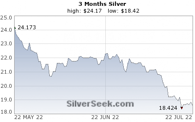 Silver 3 Month