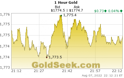 Gold 1 Hour