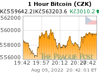 Bitcoin (CZK) 1 Hour