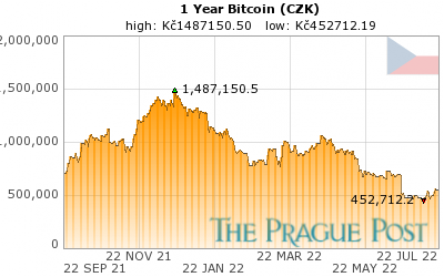 Bitcoin (CZK) 1 Year
