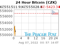 Bitcoin (CZK) 24 Hour