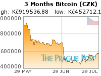 Bitcoin (CZK) 3 Month