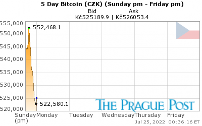 Bitcoin (CZK) 5 Day