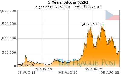 Bitcoin (CZK) 5 Year
