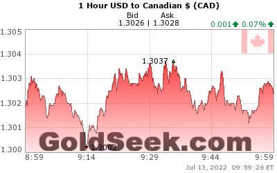 USD:CAD 1 Hour