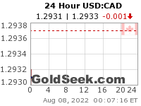 USD:CAD 24 Hour