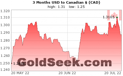 USD:CAD 3 Month