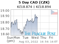 CAD (CZK) 5 Day