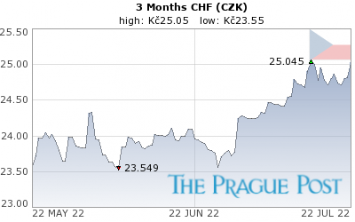 CHF (CZK) 3 Month