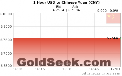 USD:CNY 1 Hour