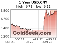 USD:CNY 1 Year