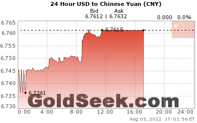 USD:CNY 24 Hour