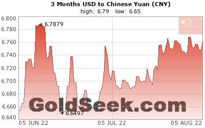USD:CNY 3 Month