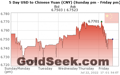 USD:CNY 5 Day