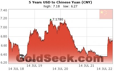 USD:CNY 5 Year