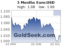 Euro:USD 3 Month