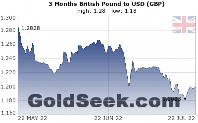 GBP:USD 3 Month