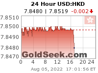 USD:HKD 24 Hour