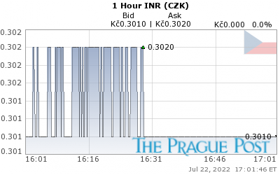INR (CZK) 1 Hour