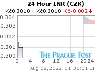 INR (CZK) 24 Hour