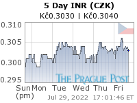 INR (CZK) 5 Day