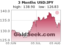 USD:JPY 3 Month