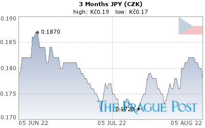 JPY (CZK) 3 Month