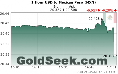 USD:MXN 1 Hour