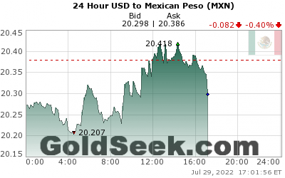 USD:MXN 24 Hour