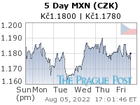 MXN (CZK) 5 Day