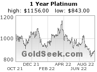 Platinum 1 Year
