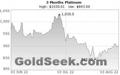 Platinum 3 Month