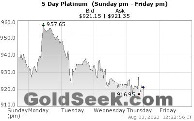 Platinum 5 daily chart