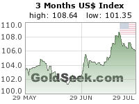 US$ Index 3 Month