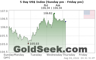 US$ Index 5 Day