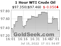 WTI Crude Oil 1 Hour