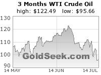 WTI Crude Oil 3 Month