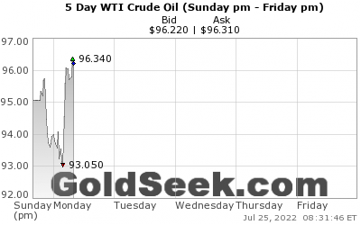 WTI Crude Oil 5 Day