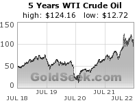 WTI Crude Oil 5 Year