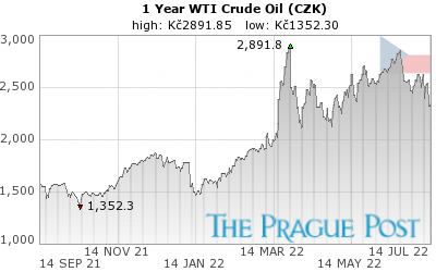WTI Crude Oil CZK 1 Year