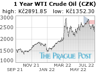 WTI Crude Oil (CZK) 1 Year