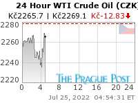 WTI Crude Oil (CZK) 24 Hour