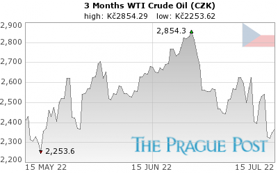WTI Crude Oil CZK 3 Month