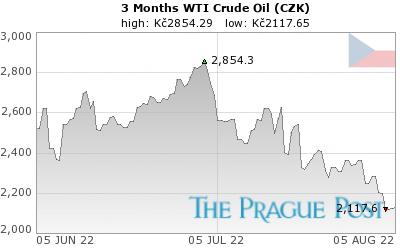 WTI Crude Oil (CZK) 3 Month