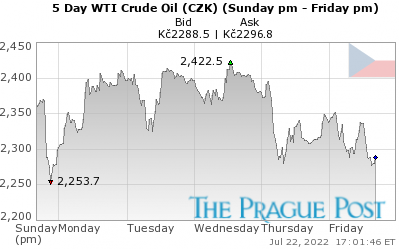 WTI Crude Oil (CZK) 5 Day