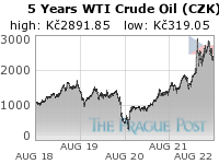 WTI Crude Oil (CZK) 5 Year