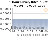 Silver/Bitcoin Ratio 1 Hour