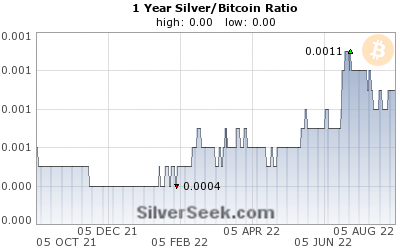 Silver/Bitcoin Ratio 1 Year